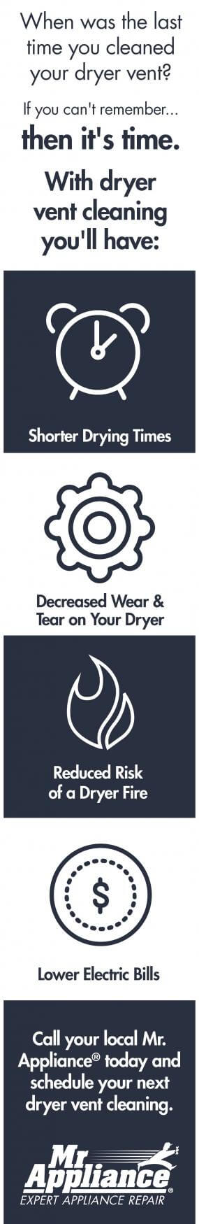 Benefits Of Dryer Vent Cleaning Mr Appliance Blog