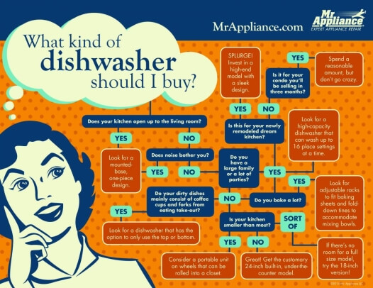 What Kind of Dishwasher Should I Buy Flowchart